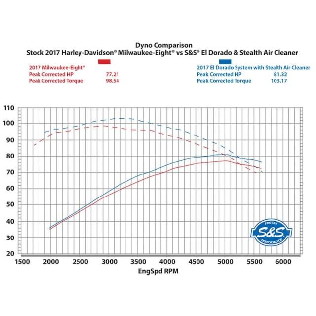 S&S EL DORADO TRUE DUAL BLACK TRACER CAPS EXHAUST SYSTEM HARLEY TOURING - RPM