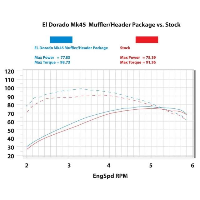 S&S EL DORADO TRUE DUAL BLACK TRACER CAPS EXHAUST SYSTEM HARLEY TOURING - RPM TAB